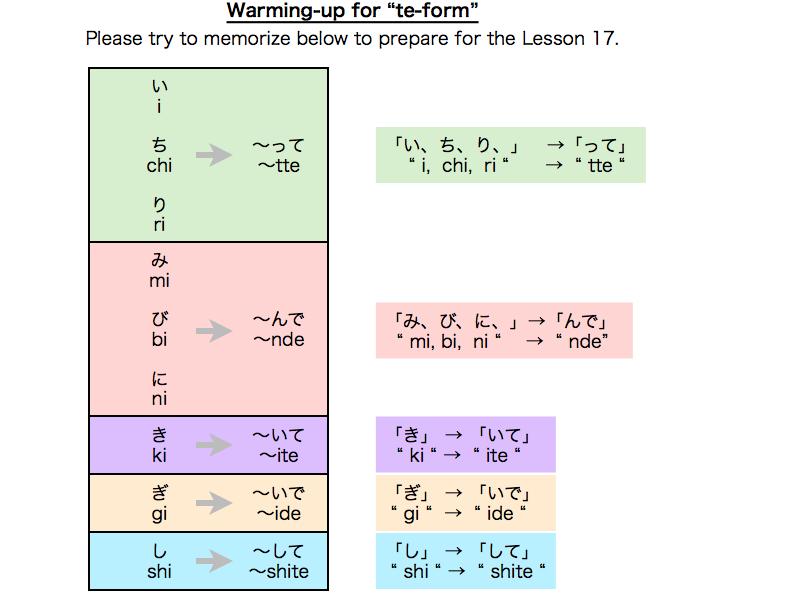 Te-form(て形/te-kei) - Japanese LearNING